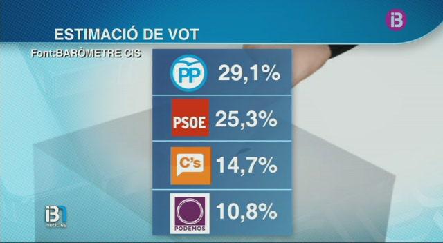 Segons+el+CIS%2C+el+PP+guanyaria+les+eleccions+generals+amb+el+29%2C1%25+dels+vots+i+augmentaria+la+seva+dist%C3%A0ncia+amb+el+PSOE