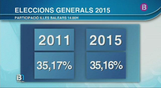 Primeres+dades+de+participaci%C3%B3+a+les+Eleccions+Generals