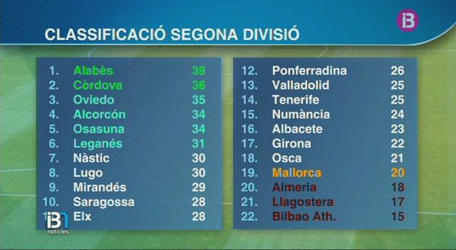 El+Mallorca+torna+a+trepitjar+posicions+de+descens+despr%C3%A9s+de+la+derrota+a+C%C3%B2rdova