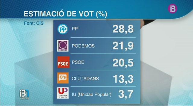 Podem+supera+el+PSOE+en+intenci%C3%B3+de+vot%2C+segons+el+darrer+bar%C3%B2metre+el+CIS