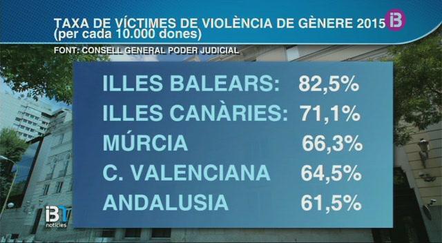 Balears+%C3%A9s+la+comunitat+que+registra+m%C3%A9s+v%C3%ADctimes+de+viol%C3%A8ncia+masclista+per+habitant