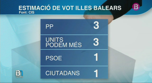 Units+Podem+i+les+seves+conflu%C3%A8ncies+superarien+el+PSOE%2C+segons+l%27enquesta+preelectoral+del+CIS