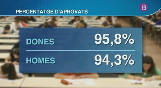 El+95%25+dels+alumnes+balears+han+aprovat+la+selectivitat