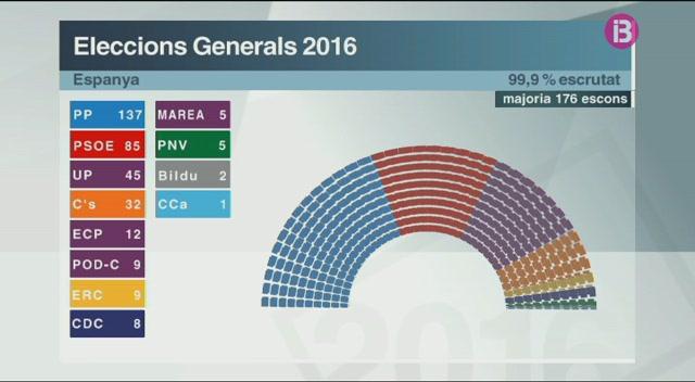 El+PP+guanya+les+eleccions+i+el+PSOE+es+mant%C3%A9+com+a+segona+for%C3%A7a+pol%C3%ADtica