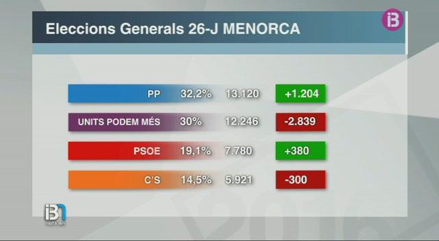 El+Partit+Popular+a+Menorca+mant%C3%A9+l%27esc%C3%B3+al+Senat