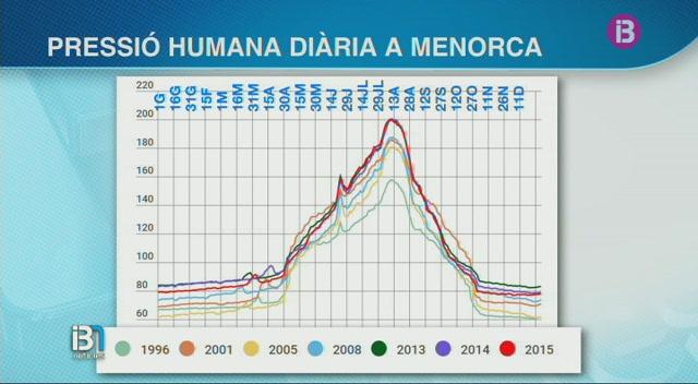 L%27estacionalitat+%C3%A9s+cada+vegada+major+a+Menorca