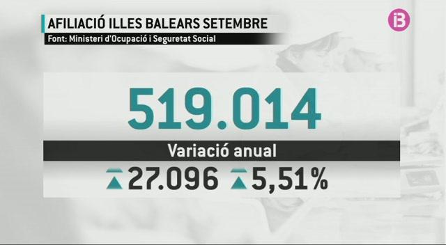 Balears+tanca+el+setembre+amb+un+total+de+48.270+persones+a+les+llistes+del+SOIB
