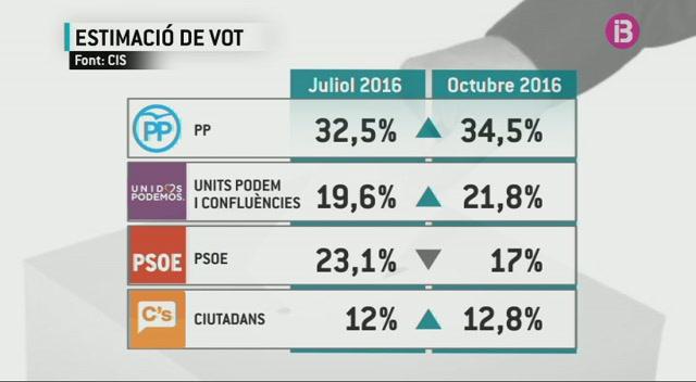 Units+Podem+passa+per+davant+del+PSOE+en+l%27enquesta+del+CIS