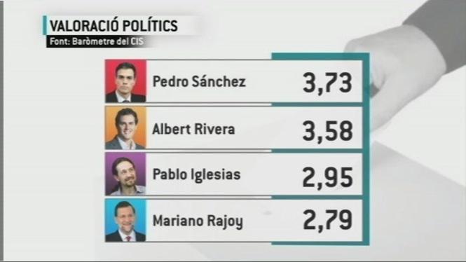 S%C3%A1nchez%2C+quart+l%C3%ADder+m%C3%A9s+valorat+per+sobre+de+Rajoy%2C+Rivera+i+Iglesias%2C+segons+el+CIS