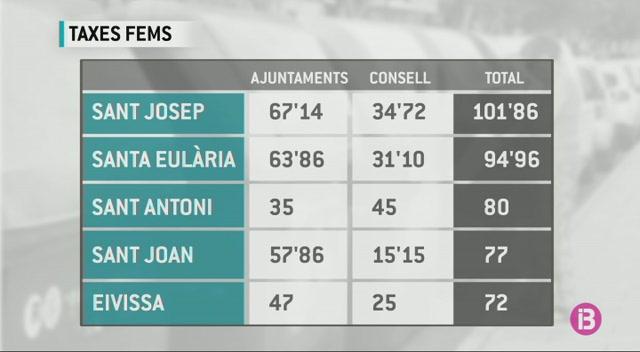 Sant+Josep+compta+amb+la+taxa+de+recollida+de+fems+m%C3%A9s+cara+d%27Eivissa