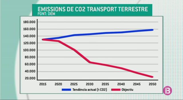 Menorca+aposta+perqu%C3%A8+el+40%25+dels+vehicles+siguin+el%C3%A8ctrics+el+2030