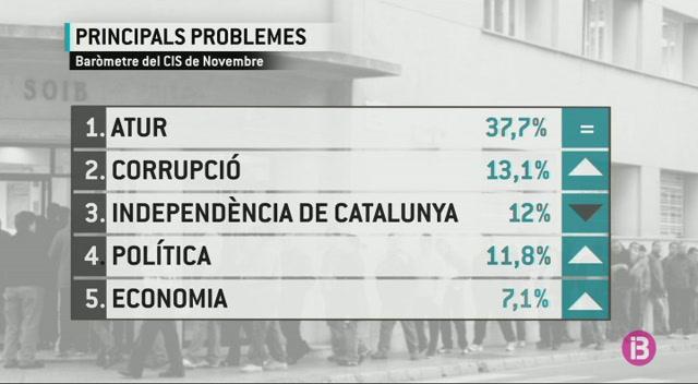 L%27atur+%C3%A9s%2C+de+lluny%2C+la+principal+preocupaci%C3%B3+dels+espanyols