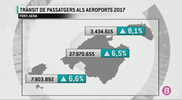 R%C3%A8cord+de+passatgers+als+tres+aeroports+de+les+Illes+durant+el+2017