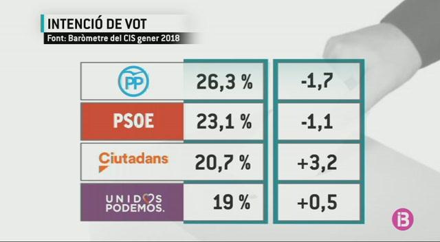El+CIS+confirma+l%27ascens+de+Ciutadans