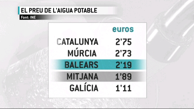 Balears+%C3%A9s+la+tercera+comunitat+aut%C3%B2noma+amb+l%E2%80%99aigua+potable+m%C3%A9s+cara