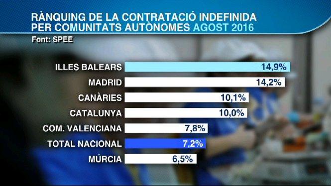 Les+Balears+%C3%A9s+la+comunitat+aut%C3%B2noma+amb+m%C3%A9s+contractes+indefinits