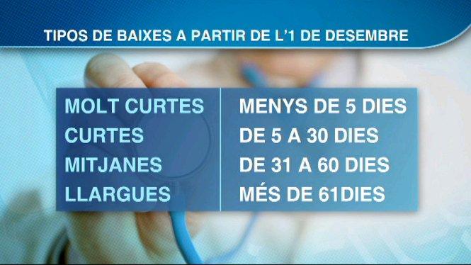 Preocupaci%C3%B3+a+les+Balears+per+l%27entrada+en+vigor+de+la+nova+normativa+que+regula+les+baixes+m%C3%A8diques