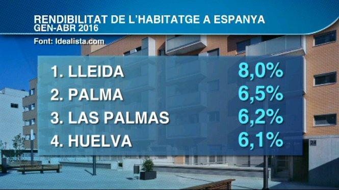 Palma+%C3%A9s+la+segona+capital+espanyola+on+%C3%A9s+m%C3%A9s+rendible+invertir+en+la+compra+d%27un+habitatge+per+destinar-lo+a+lloguer