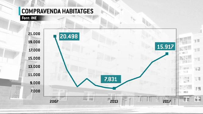 La+compravenda+d%27habitatges+continua+recuperant-se+a+les+Illes