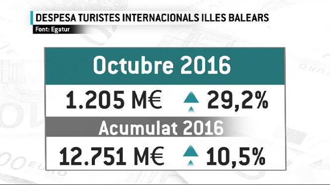 La+despesa+dels+turistes+estrangers+augmenta+un+29%25+durant+el+mes+d%27octubre