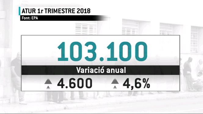 Les+Illes+Balears+recuperen+els+nivells+d%27ocupaci%C3%B3+d%27abans+de+la+crisi