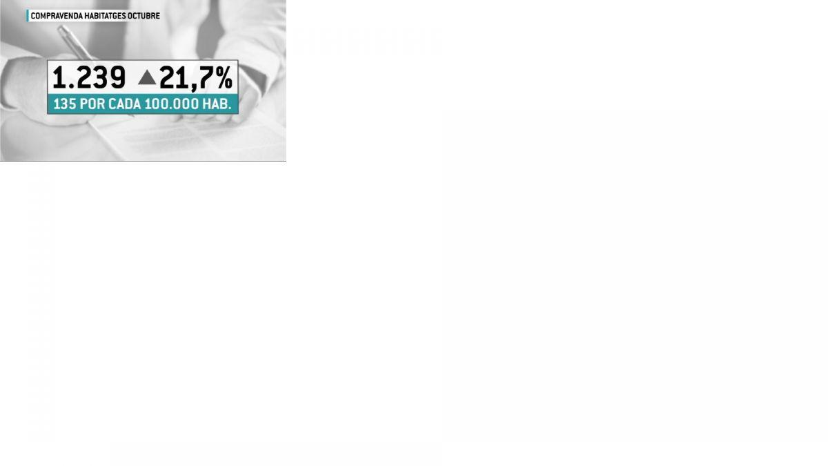 S%27incrementa+la+difer%C3%A8ncia+de+preu+dels+habitatges+de+segona+m%C3%A0%2C+entre+el+municipi+m%C3%A9s+car+de+les+Illes+i+el+m%C3%A9s+barat