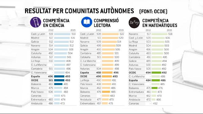 Els+alumnes+de+Balears+milloren+nota+per%C3%B2+no+arriben+a+la+mitjana+estatal+segons+l%27informe+PISA