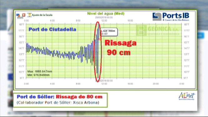 Avui+demat%C3%AD+s%27han+registrat+rissagues+al+port+de+S%C3%B3ller+i+a+Ciutadella