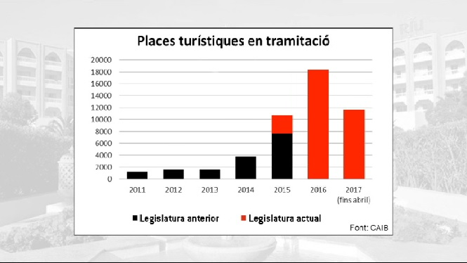 Terraferida+denuncia+un+augment+d%27un+15%25+de+les+places+tur%C3%ADstiques+a+Mallorca