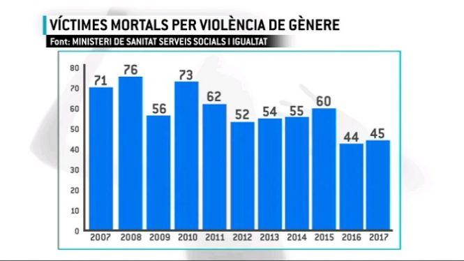 Des+de+l%27any+2006+han+mort+23+dones+per+viol%C3%A8ncia+masclista+a+les+Balears