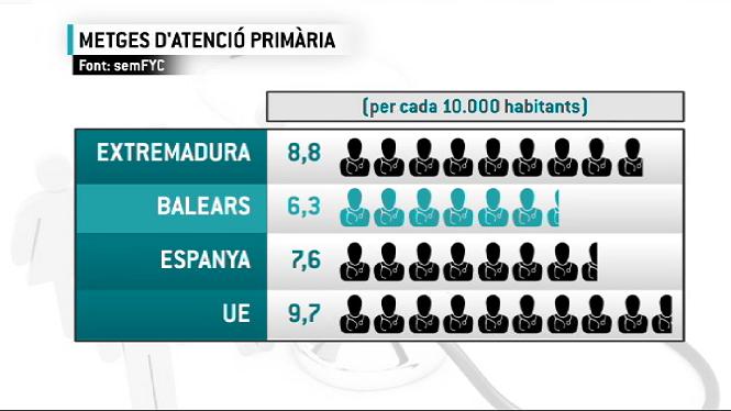 Les+Balears%2C+la+comunitat+amb+menys+metges+d%27atenci%C3%B3+prim%C3%A0ria