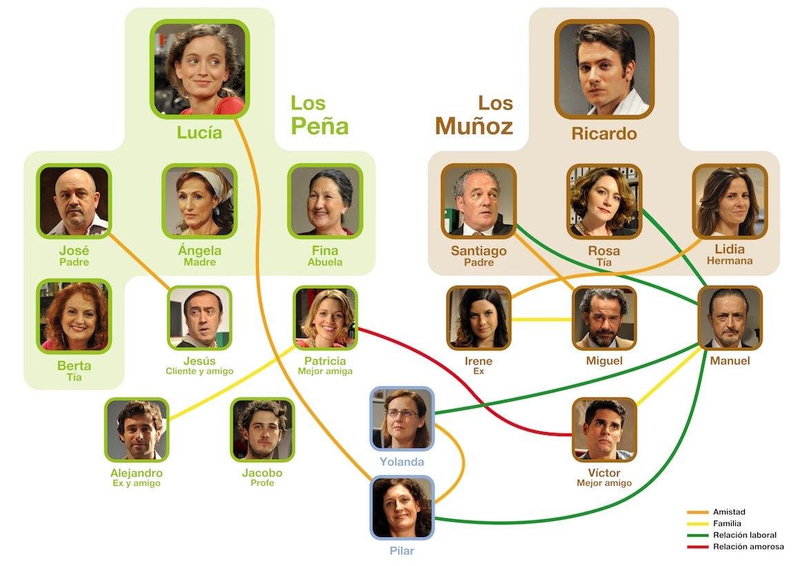 Mapa relacions