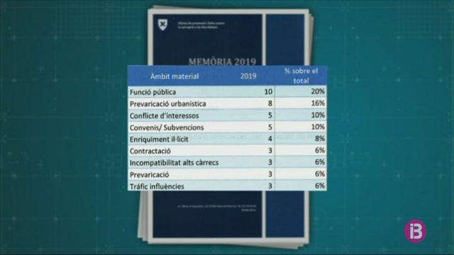 Tres+de+cada+10+den%C3%BAncies+que+rep+l%27Oficina+Anticorrupci%C3%B3+s%C3%B3n+an%C3%B2nimes