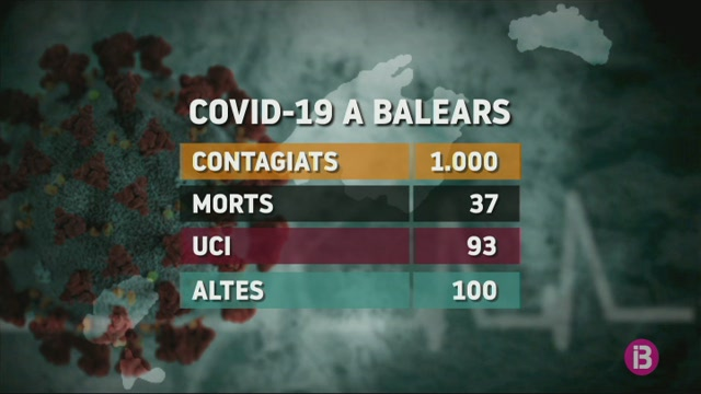 El+ritme+de+creixement+de+casos+positius+s%27ha+alentit+a+les+Balears