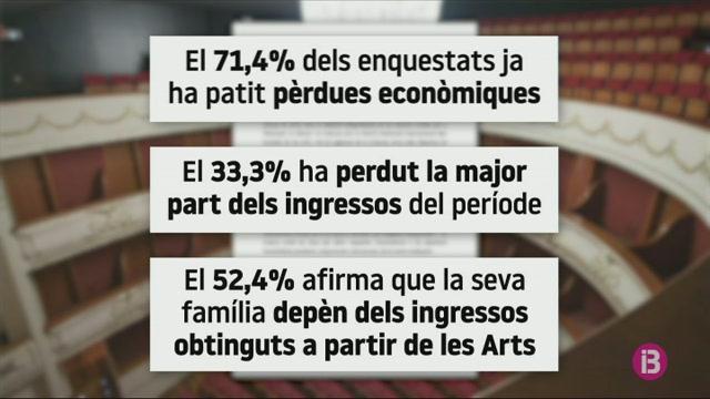 7+de+cada+10+artistes+de+Menorca+ja+han+patit+p%C3%A8rdues+pel+coronavirus