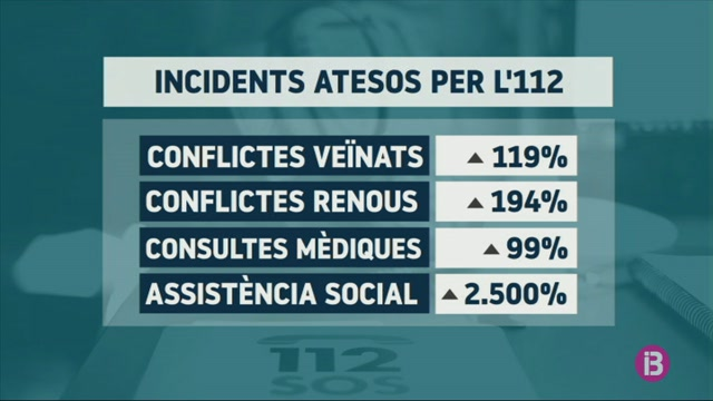 L%27112+at%C3%A9n+un+2.500%25+m%C3%A9s+d%27incidents+d%27assist%C3%A8ncia+social+per+mor+del+confinament