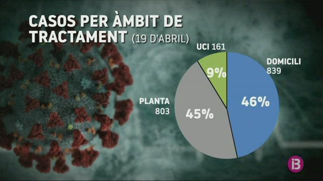 La+Covid-19+a+les+Balears%3A+m%C3%A9s+casos+en+dones%2C+per%C3%B2+m%C3%A9s+greus+en+homes