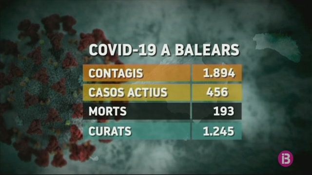 Continuen+baixant+els+casos+actius+a+les+Balears+i+augmenten+les+altes+hospital%C3%A0ries