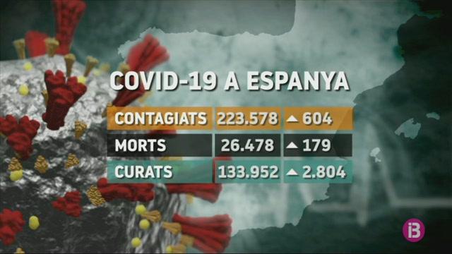 Baixa+a+179+la+xifra+di%C3%A0ria+de+morts+per+COVID-19+a+Espanya