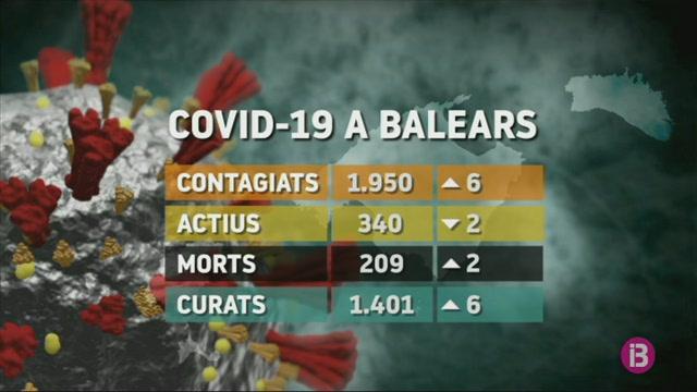 Les+Balears+sumen+sis+contagis+i+dues+morts+m%C3%A9s+per+COVID-19