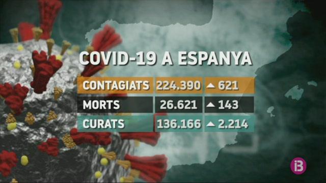 Espanya+registra+143+noves+morts+per+COVID-19%2C+la+xifra+m%C3%A9s+baixa+en+53+dies