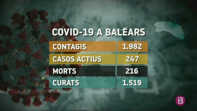 Repunten+els+contagiats+per+COVID-19+a+les+Balears