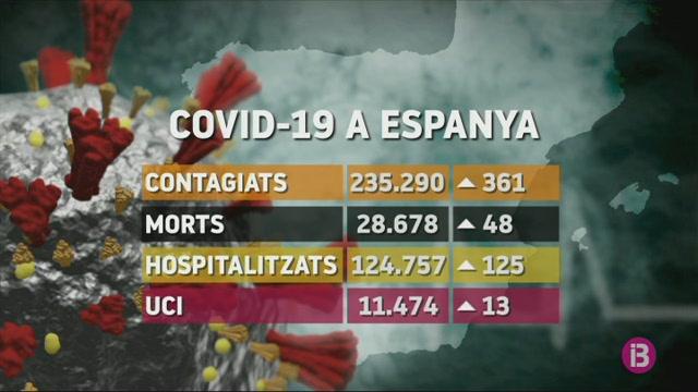 48+morts+per+COVID-19+a+Espanya+en+les+darreres+24h