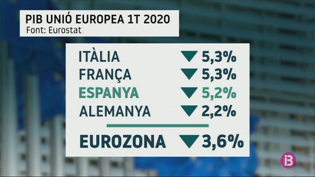Espanya%2C+el+tercer+pa%C3%ADs+de+la+Uni%C3%B3+Europea+on+m%C3%A9s+ha+baixat+el+producte+interior+brut+durant+els+primers+3+mesos+de+l%27any