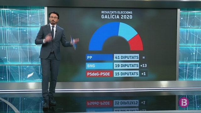 Feij%C3%B3o+i+Urkullu%2C+grans+guanyadors+de+les+eleccions+de+Galicia+i+Euskadi