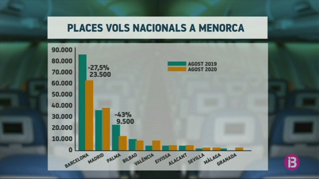 Menorca+compensa+part+de+la+caiguda+del+turisme+catal%C3%A0+amb+m%C3%A9s+passatge+d%27altres+ciutats+espanyoles