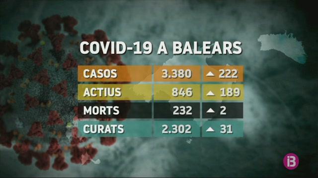 Balears+suma+222+nous+positius+per+COVID-19+durant+el+cap+de+setmana