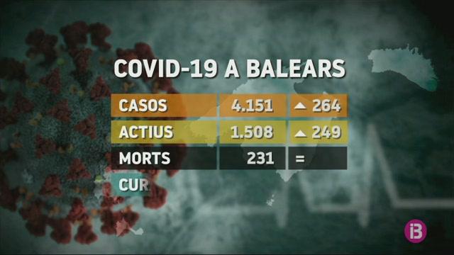 264+positius+per+Covid-19+en+24+hores+a+les+Balears