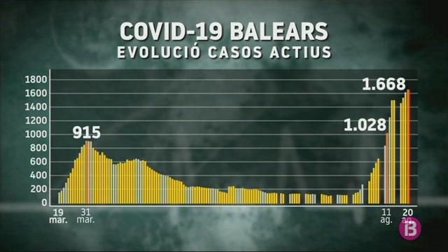 1.668+casos+actius+comptabilitzats+fins+aquest+dijous+a+les+Balears