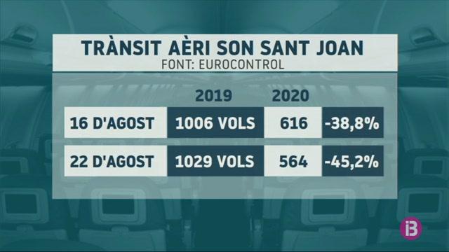 Baixa+un+47%25+el+tr%C3%A0nsit+aeri+a+Son+Sant+Joan+respecte+al+mateix+per%C3%ADode+del+2019
